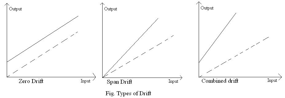 Reproducibility drift and resolution mechanical measurement drift the gradual shift in the indication or record of the instrument over an extended period of time during which the true value of the variable does ccuart Choice Image