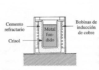 Clases y tipos de hornos electricos mecatronica for Hornos y placas de induccion