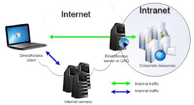 Perbedaan Antara Internet dan Intranet