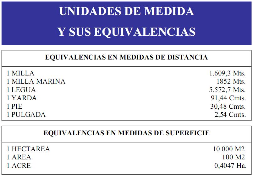 Unidades de Medida y sus Equivalencias