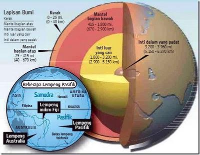 7 Fakta Tentang Desain Bumi