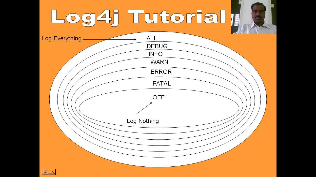 Log4j java practical info log4j architecture baditri Image collections