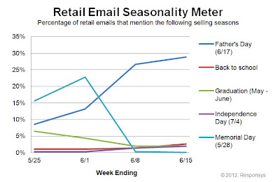 Click to view the June 15, 2012Retail Email Seasonality Meter larger
