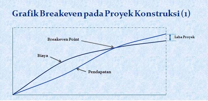 My Blog Catur Prasetyo Analisa Break Even Point