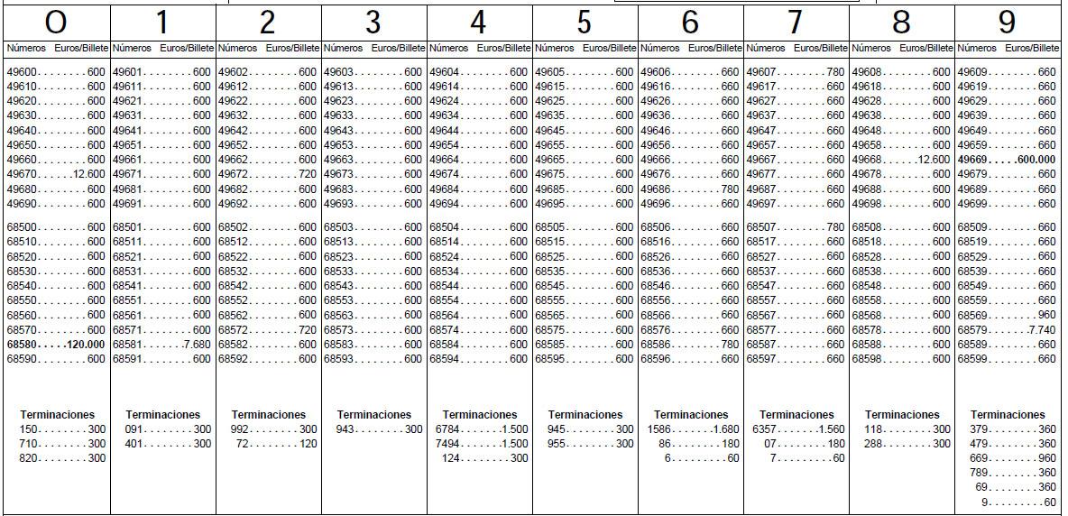 listado numero de loteria: