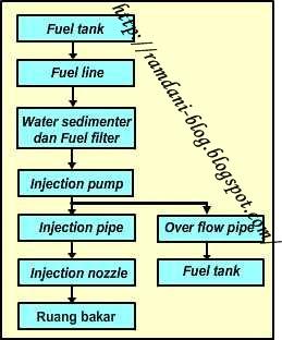 Bahan bakar pompa injeksi distributor prinsip cara kerja sistem bahan