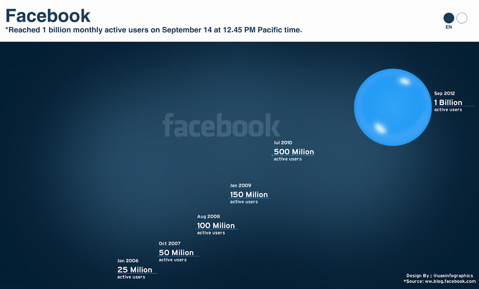 Facebook Hits 1 Billion Users [INFOGRAPHIC]