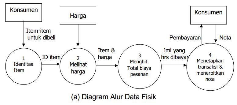 Belajar akuntansi itu mudah bentuk bentuk dfd data flow diagram diagram arus data logika lebih tepat digunakan untuk menggambarkan sistem yang akan diusulkan sistem baru dad logika tidak menekankan pada bagaimana ccuart Image collections