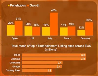 Pourcentage de visiteur mobile sur les sites de divertissements