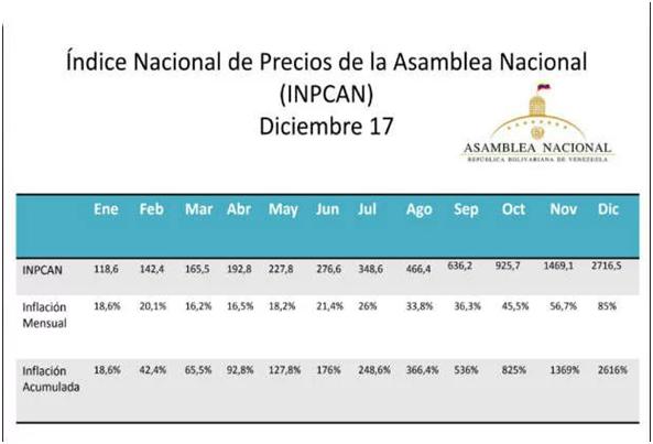 2.616% INDICE NACIONAL PRECIOS AL CONSUMIDOR (INPCAN) AÑO 2017 publicado por la ASAMBLEA NACIONAL