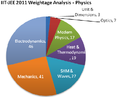 IIT JEE Exam 2012 Paper Analysis