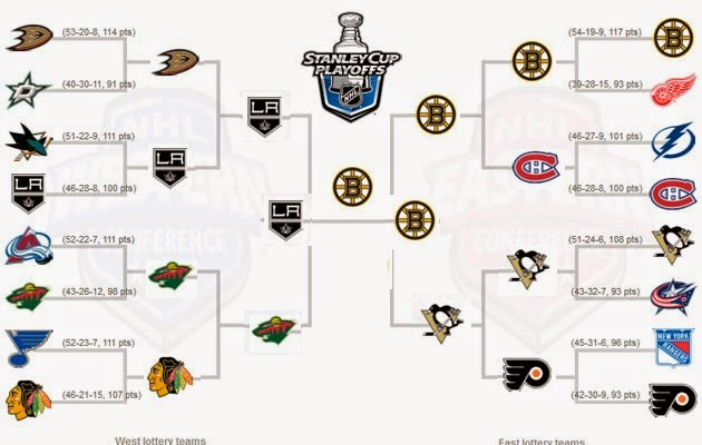 go gaming book world cup of hockey bracket
