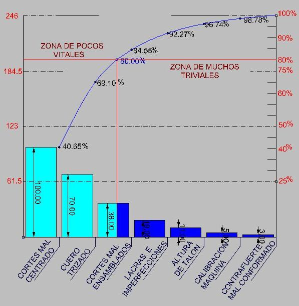 Diseo y desarrollo e ingenieria de producto calzado diagrama diagrama de pareto 80 20 ccuart Images
