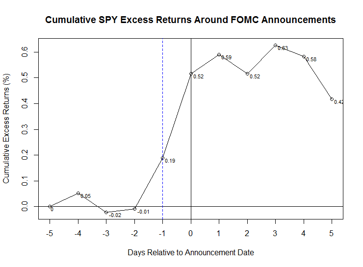Update on The Pre-FOMC Announcement Drift