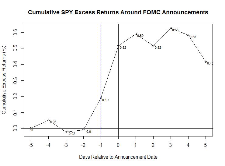 Update on The Pre-FOMC Announcement Drift