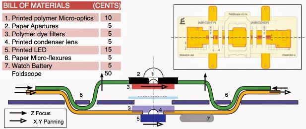 04-Manu-Prakash-50-Cent-Paper-Microscope-www-designstack-co