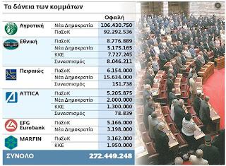 """Σκάνδαλο: με τροπολογία στα """"μουλωχτά"""" αθώωσαν τους τραπεζίτες για τα θαλασσοδάνεια στα κόμματα"""