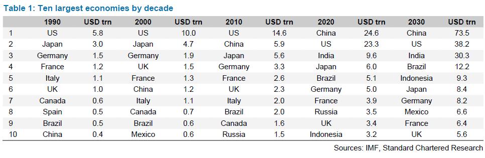 World Economies in 2030 | NextBigFuture.com