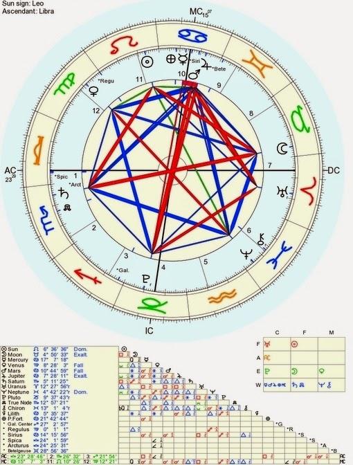 Estrela de Davi astrológica