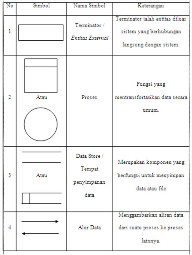 Alat bantu perancangan sistem agus wahyudi langkah pertama dalam perancangan dfd adalah membuat context model context model merepresentasikan sistem dengan sebuah proses tunggal serta interaksinya ccuart Image collections
