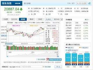 中国株コバンザメ投資 香港ハンセン指数20130613