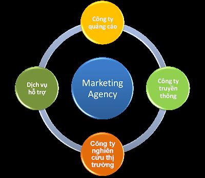 Học Marketing rồi làm việc ở đâu?