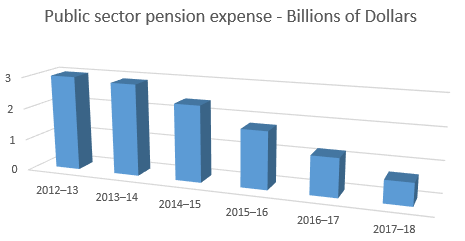 Decline in pension expense opens possibilities in Ontario collective bargaining