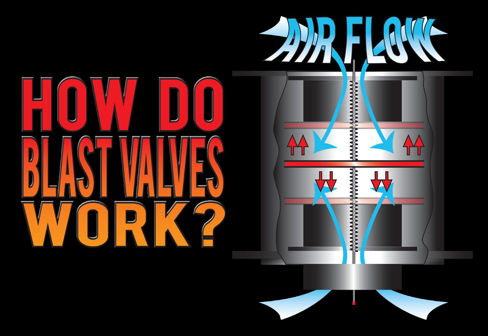 blast valve