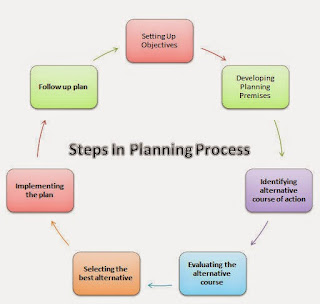 CCBSE Class 12: Business Studies - CH4: Planning (V Short Q and A)