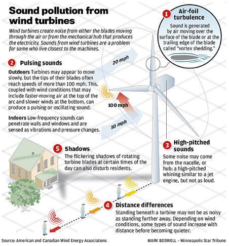Sound Pollution From Wind Turbines