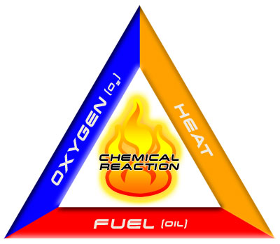 3 Elements of Fire Triangle http://abhishek511.blogspot.com/2011/08/fire-triangle.html