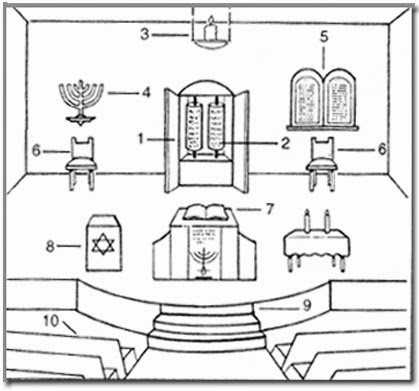 Synagogue of Grand Architect —בית מדרש Blog