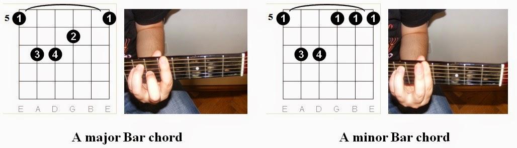 Easy Guitar Tabs Learn Easy Guitar Chords