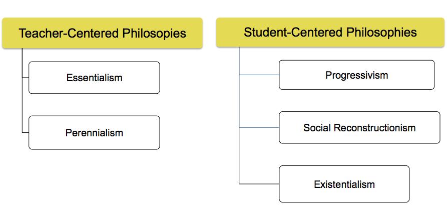teacher centered philosophies