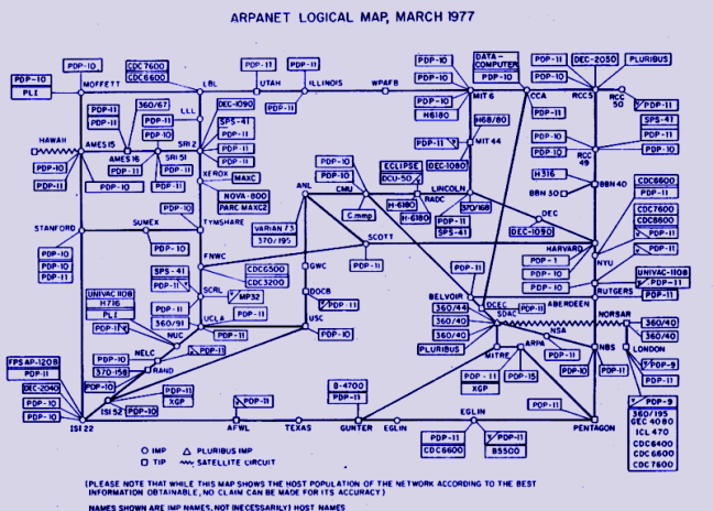ARPANET logical map, March 1977
