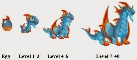 Perkembangan Steam Dragon