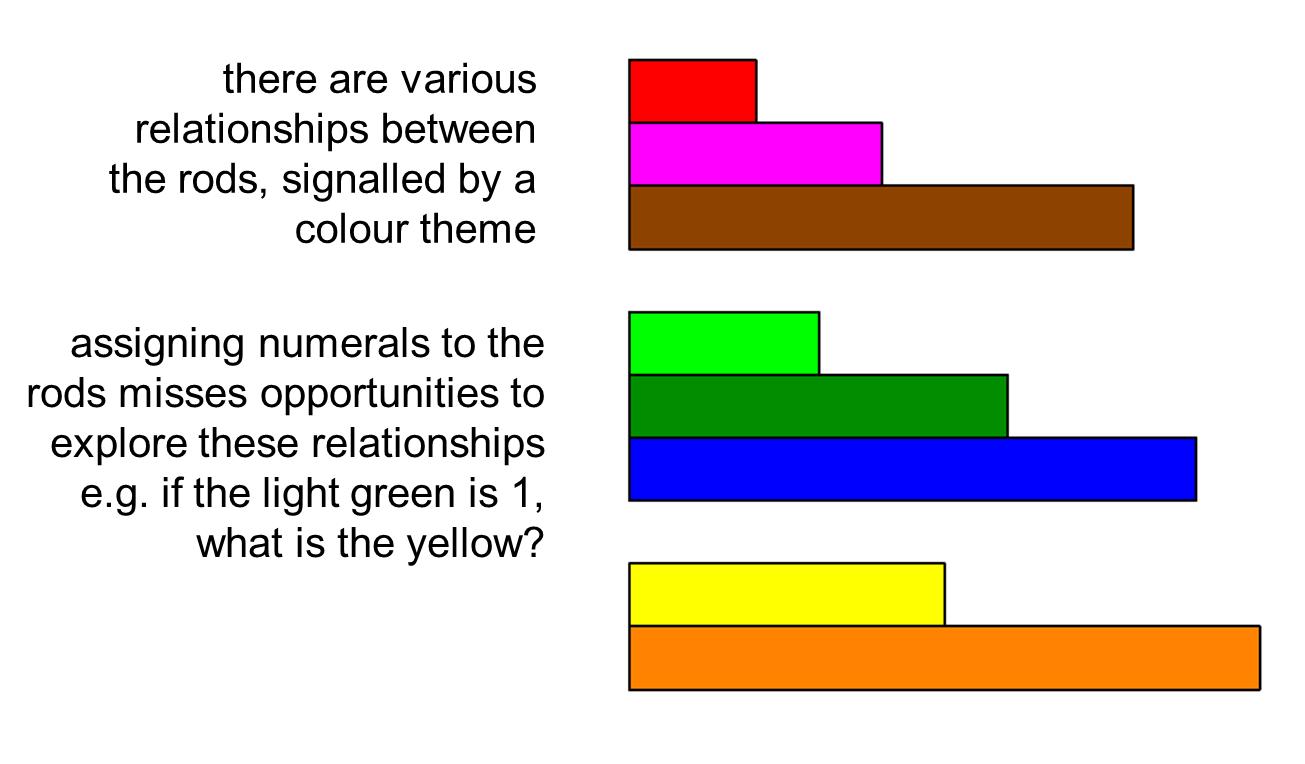 Cuisenaire Rods Interactive