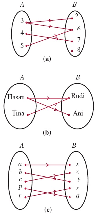 Fungsi komposisi dan fungsi invers aljabar contoh soal sifat gambar 1 relasi dan anggota himpunan ccuart Image collections