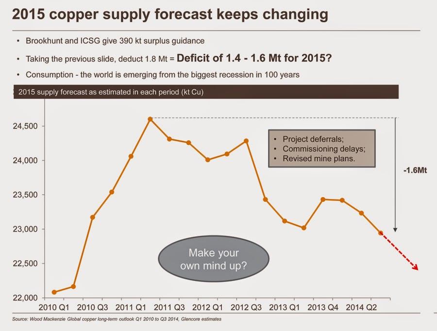 Turn a 200kt copper surplus into 1.6mt deficit in 3 easy slides