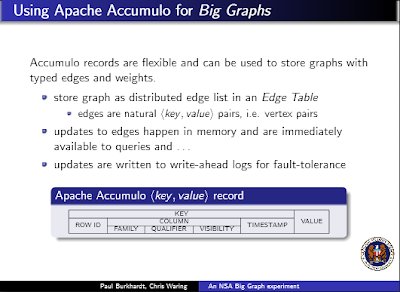 Apache Accumulo - Features