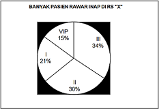 contoh statistik diagram lingkaran