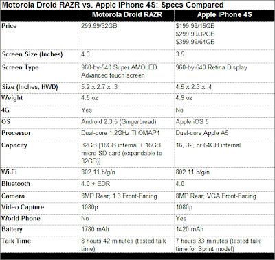 motorola razr, apple iphone 4s, apple iphone, motorola mobiles, Smart Phones, Smartphone, Smartphones,  Motorola Smartphones