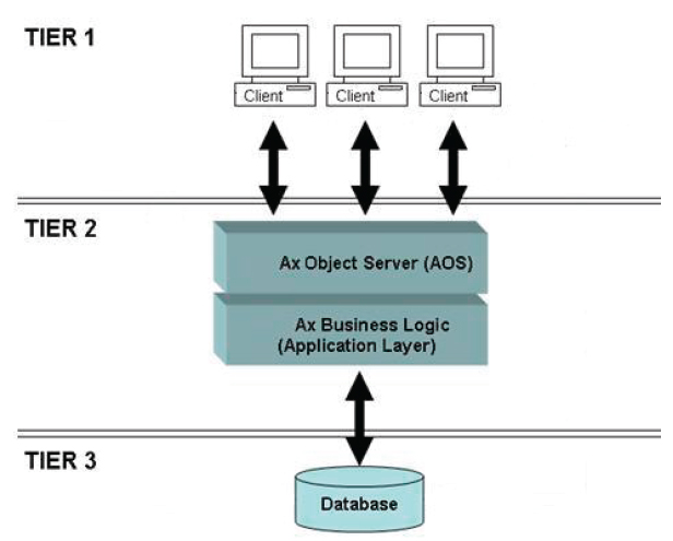 Microsoft dynamics axapta architecture of axapta for Architecture 2 tiers