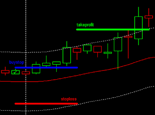 Candle 23 Breakout