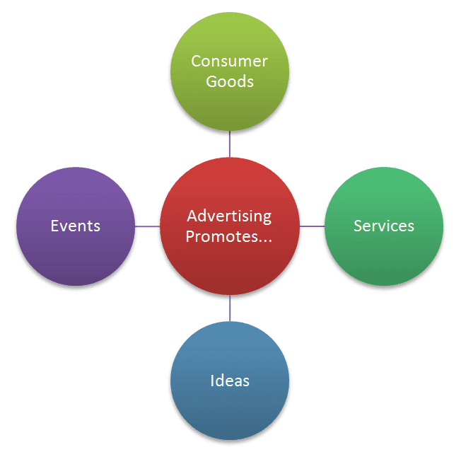 advertising promotes goods services ideas and events