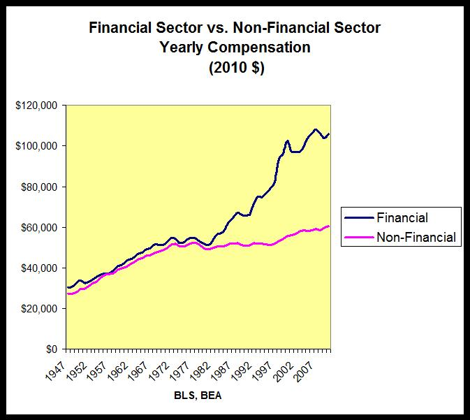 Why America Fell So Far … So Fast financial+and+nonfinancial+sectors+ +compensation+Les+Leopold