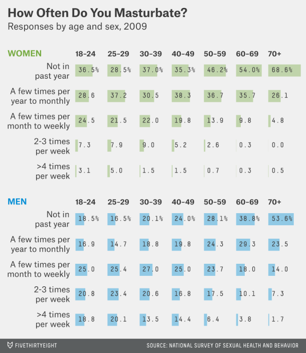 How much sex is healthy