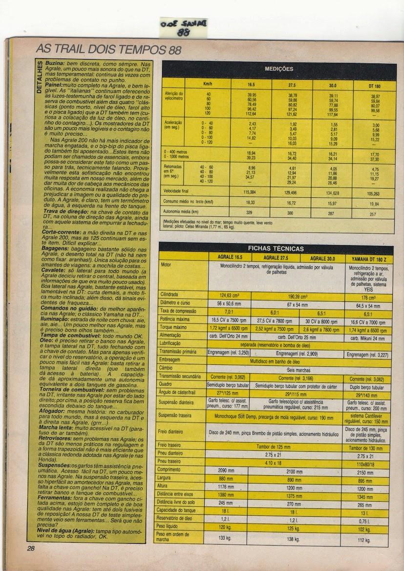 Arquivo%2BEscaneado%2B33 - ARQUIVO: COMPARATIVO TRAIL 2 TEMPOS 1988