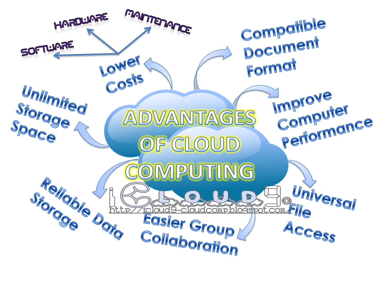 What Are The Advent Ages Of Cloud Computing  Sfdc Gurukul Advantageofcloudcomputing