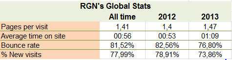 The numbers behind RGN (AKA I'm bored) #1